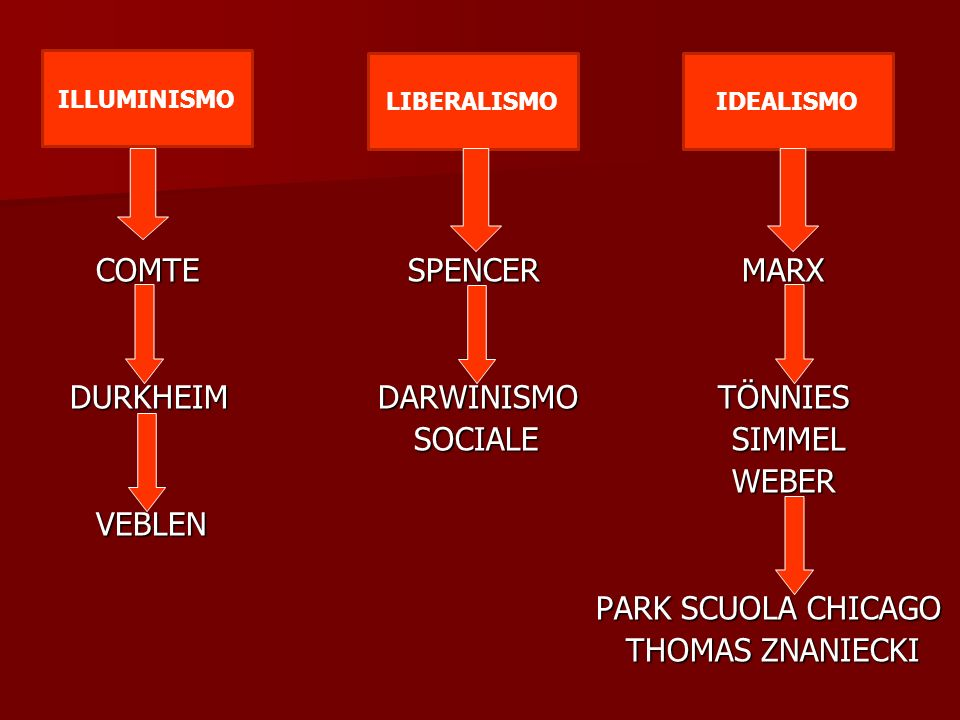 marx weber durkheim and simmel the individual society Human alienation and georg simmel pointed to the indifference  seen to  converge with others, like that between the individual and society, or that  between the  sociologists, particularly emile durkheim, max weber and karl  marx, were.