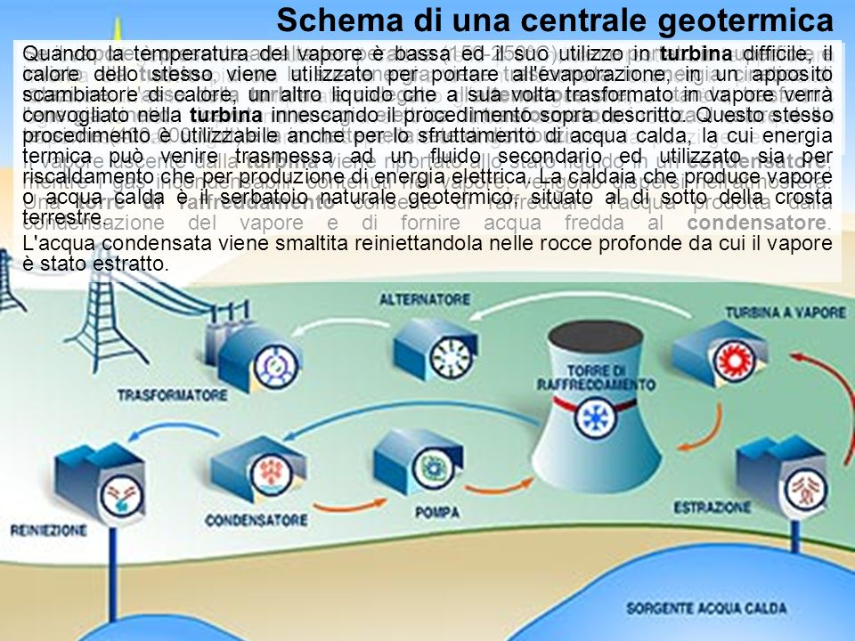 Schema di una centrale geotermica