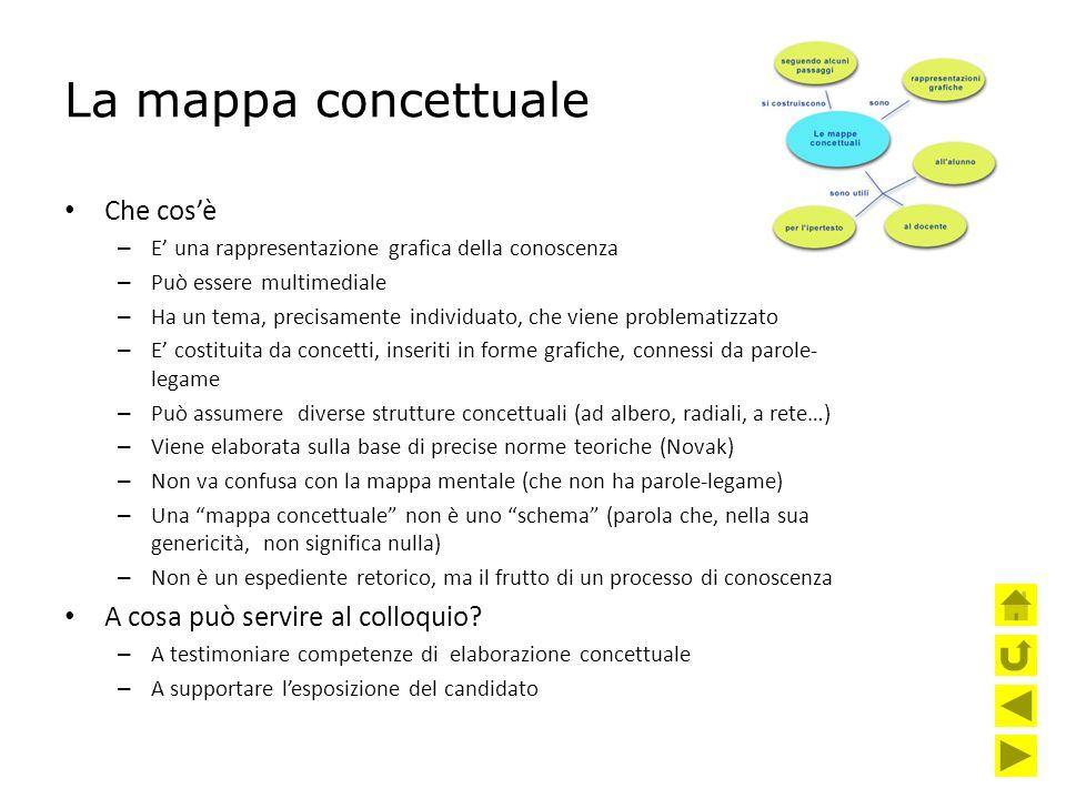 La mappa concettuale Che cos'è A cosa può servire al colloquio