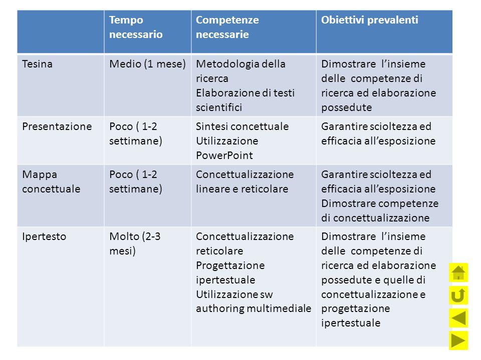 Quale forma scegliere Le variabili da considerare