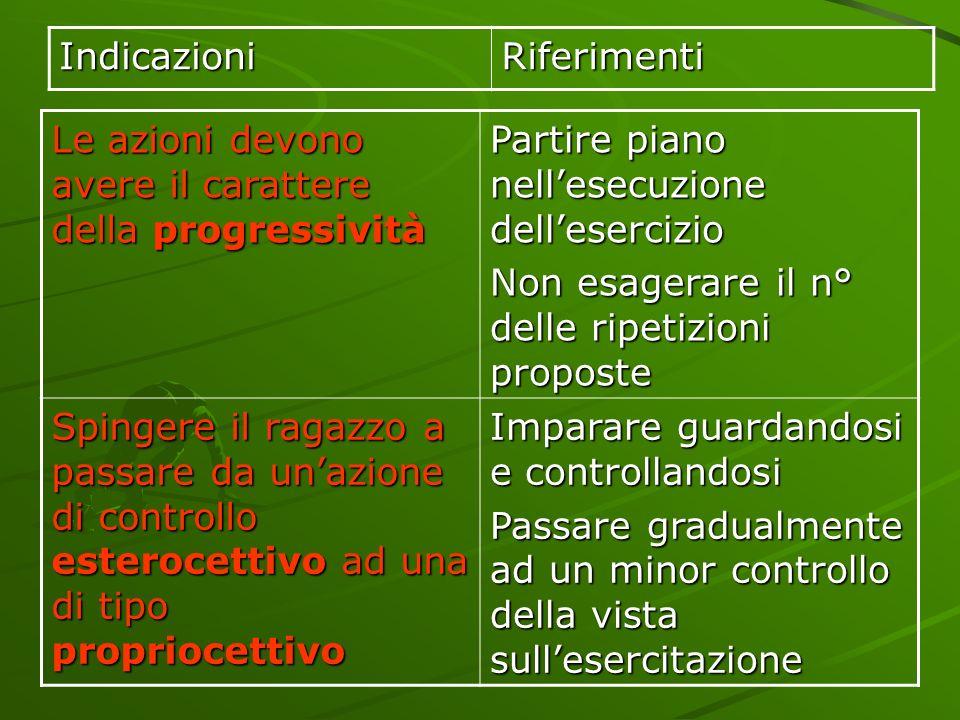 Indicazioni Riferimenti. Le azioni devono avere il carattere della progressività. Partire piano nell'esecuzione dell'esercizio.