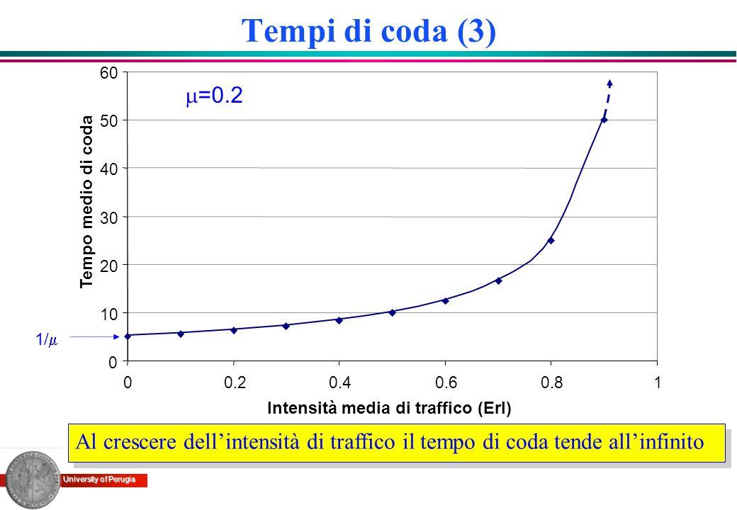 Tempi di coda (3)10. 20. 30. 40. 50. 60. 0.2. 0.4. 0.6. 0.8. 1. Intensità media di traffico (Erl) Tempo medio di coda.