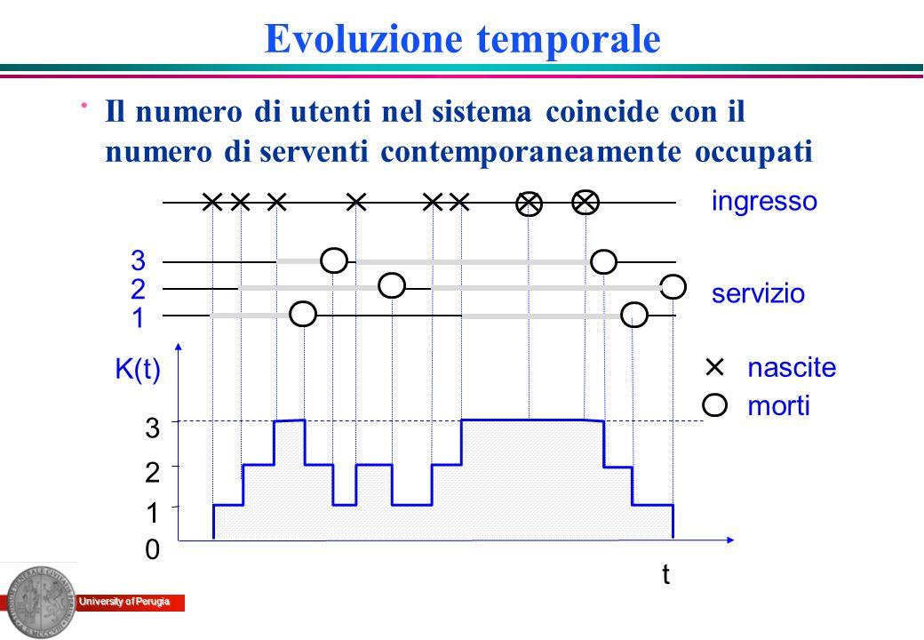 Evoluzione temporale Il numero di utenti nel sistema coincide con il numero di serventi contemporaneamente occupati.
