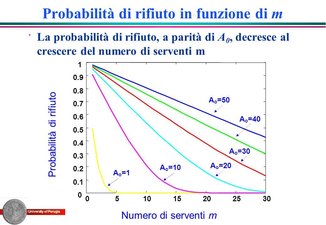 Probabilità di rifiuto in funzione di m