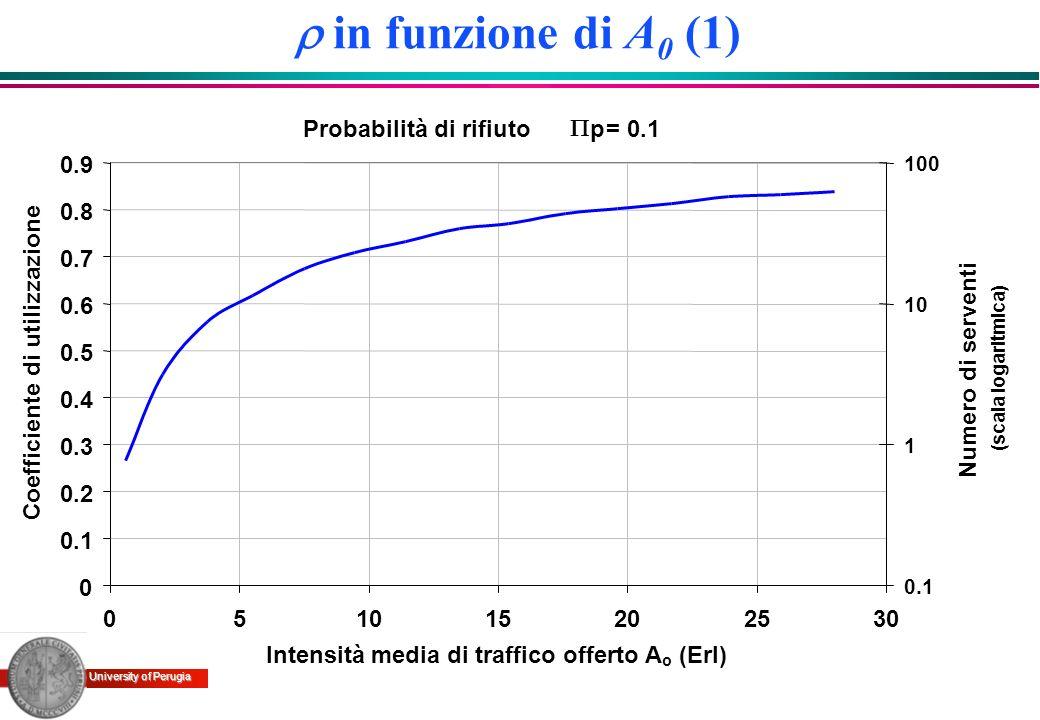 r in funzione di A0 (1) Probabilità di rifiuto P p = 0.1 0.1 0.2 0.3