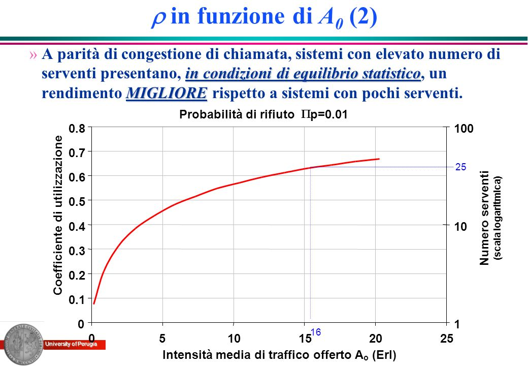 r in funzione di A0 (2)
