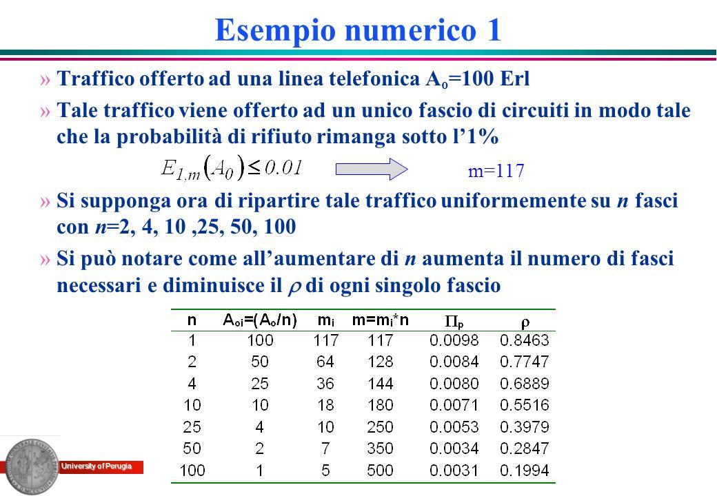 Esempio numerico 1 Traffico offerto ad una linea telefonica Ao=100 Erl