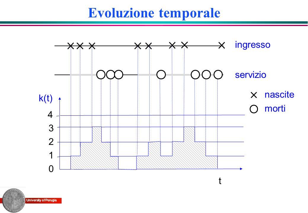 Evoluzione temporale nascite morti 1 t 2 3 k(t) ingresso servizio 4