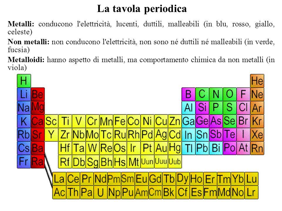 Chimica generale ed inorganica ppt scaricare - Tavola periodica metalli non metalli ...
