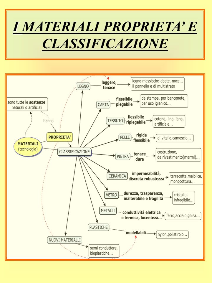 I MATERIALI PROPRIETA' E CLASSIFICAZIONE