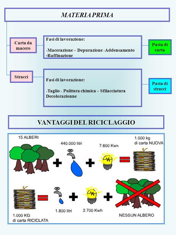 VANTAGGI DEL RICICLAGGIO