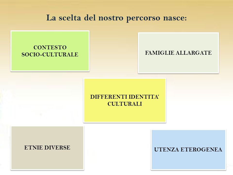 La scelta del nostro percorso nasce: DIFFERENTI IDENTITA' CULTURALI