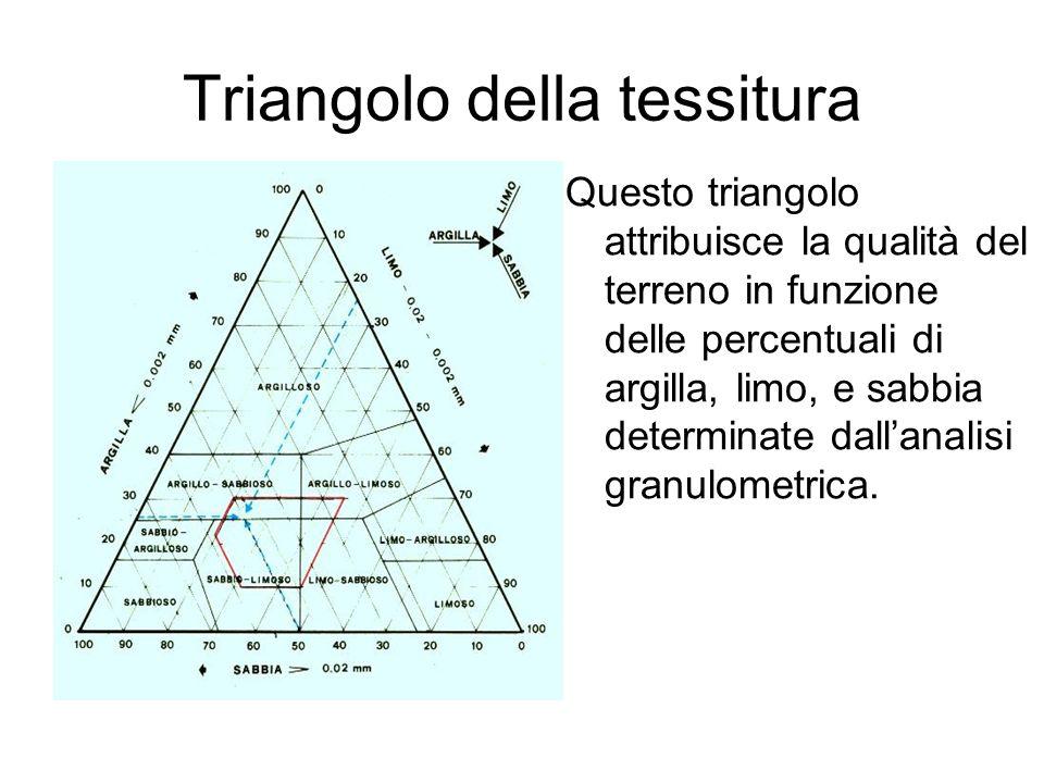 Triangolo della tessitura