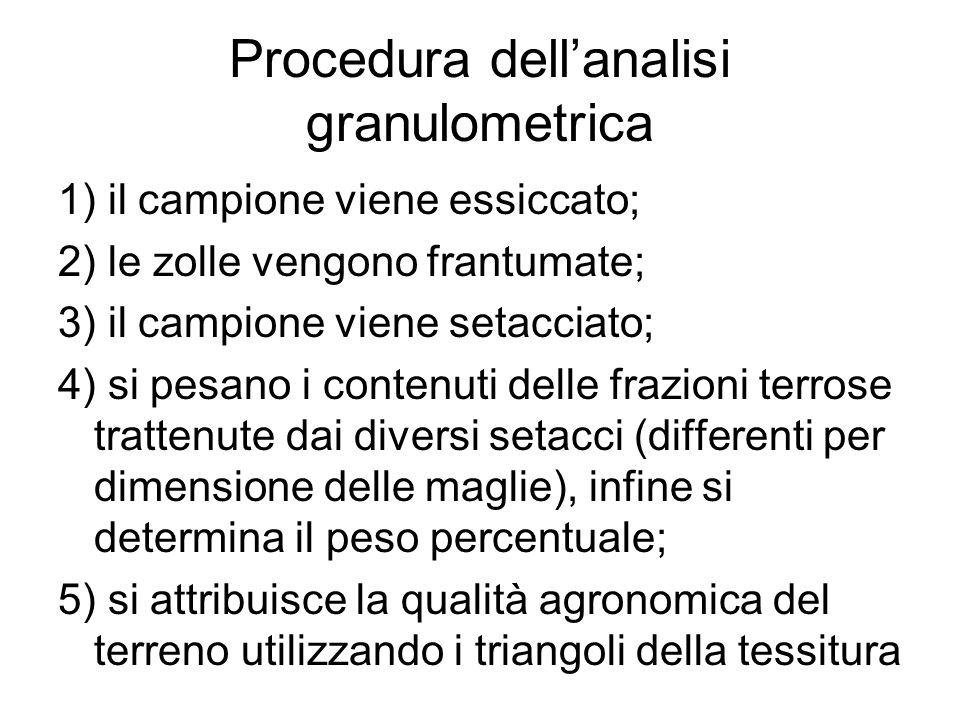 Procedura dell'analisi granulometrica