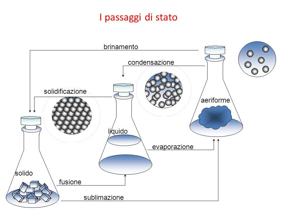 I passaggi di stato brinamento condensazione solidificazione aeriforme