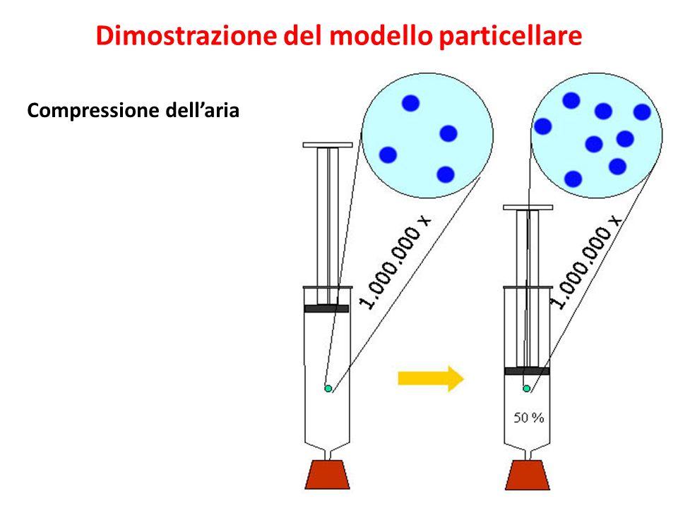 Dimostrazione del modello particellare