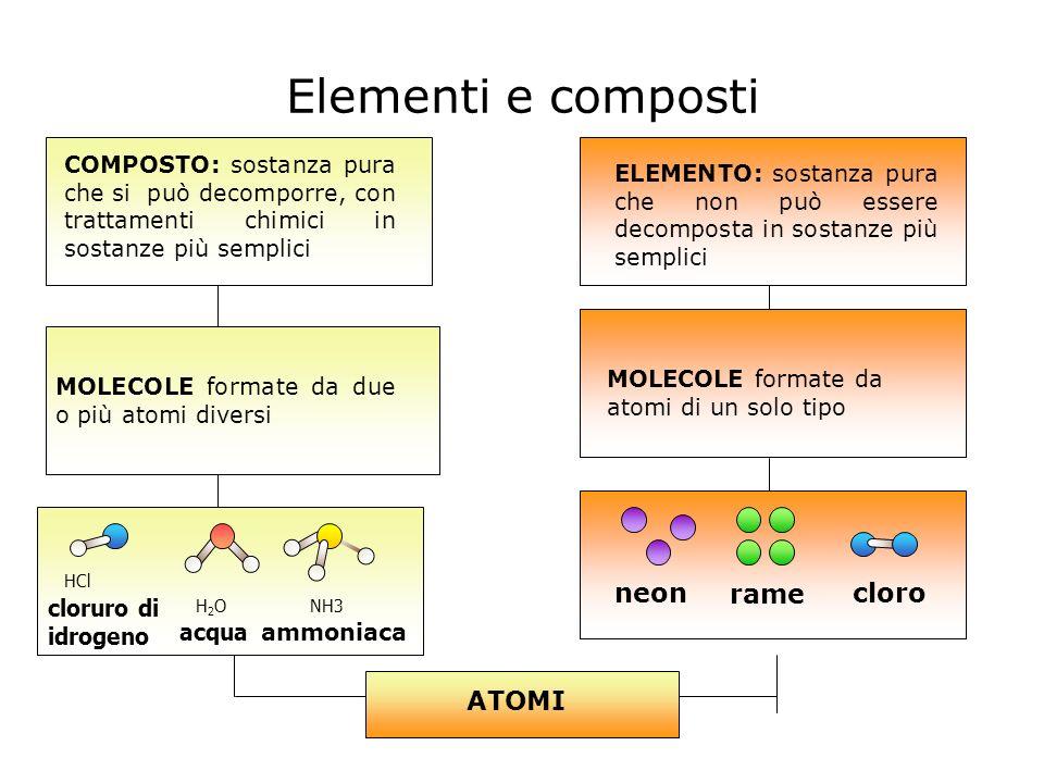 Elementi e composti neon rame cloro ATOMI