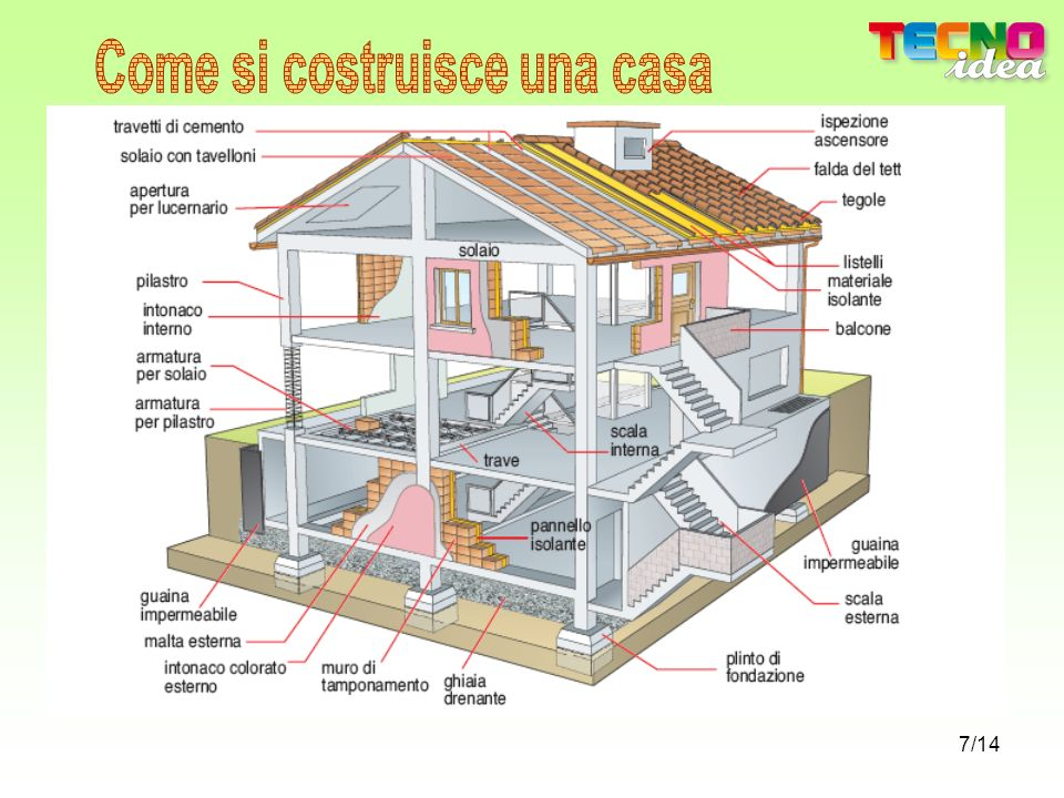 Come si costruisce una casa ppt video online scaricare for Come livellare una casa