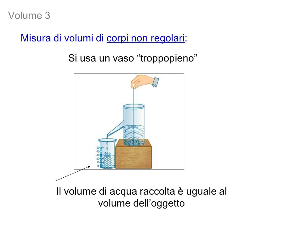 Il volume di acqua raccolta è uguale al volume dell'oggetto