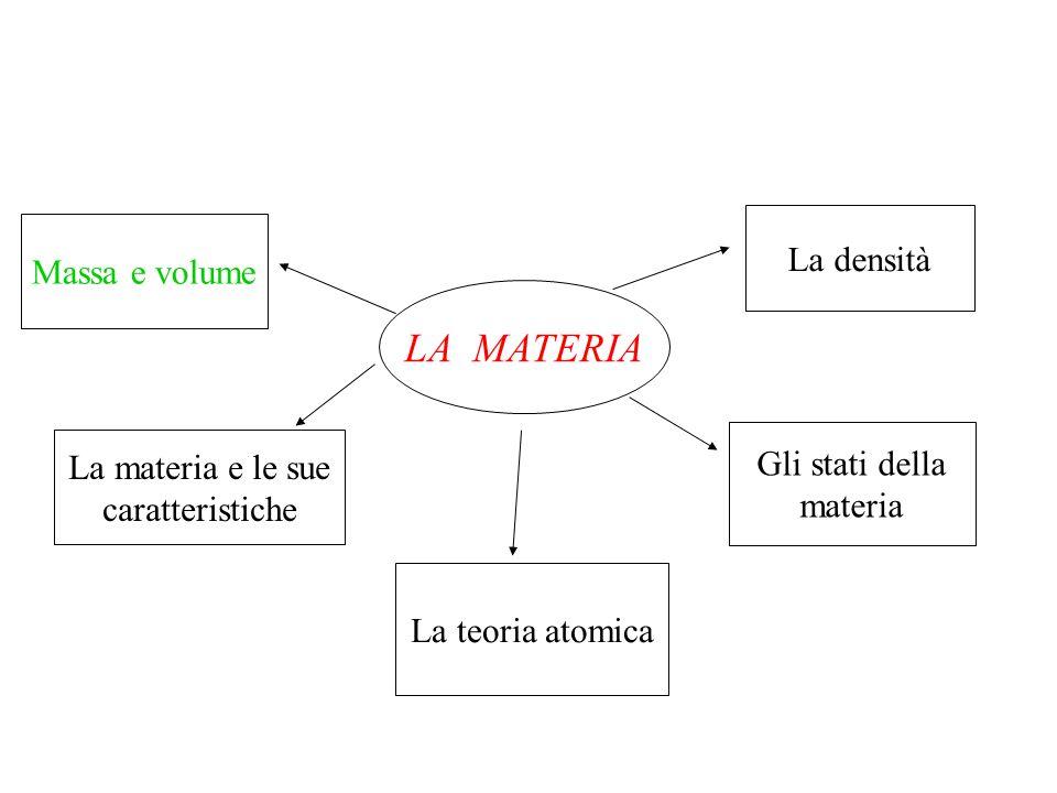 LA MATERIA La densità Massa e volume Gli stati della
