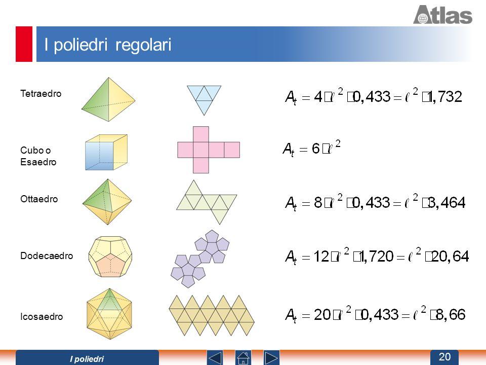 I poliedri regolari Tetraedro Cubo o Esaedro Ottaedro Dodecaedro