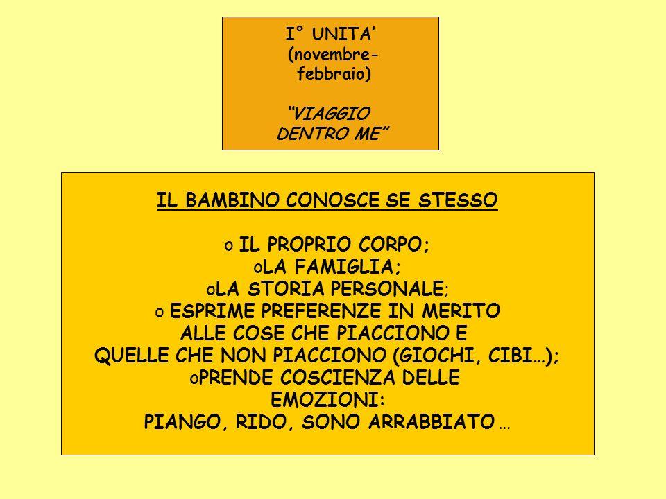 IL BAMBINO CONOSCE SE STESSO IL PROPRIO CORPO; LA FAMIGLIA;