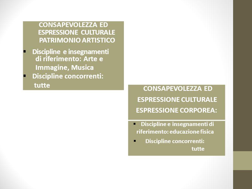 ESPRESSIONE CULTURALE PATRIMONIO ARTISTICO Discipline e insegnamenti