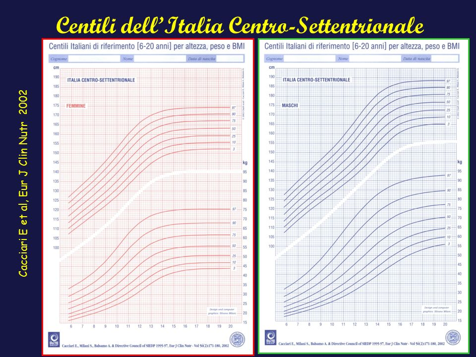 Centili dell'Italia Centro-Settentrionale