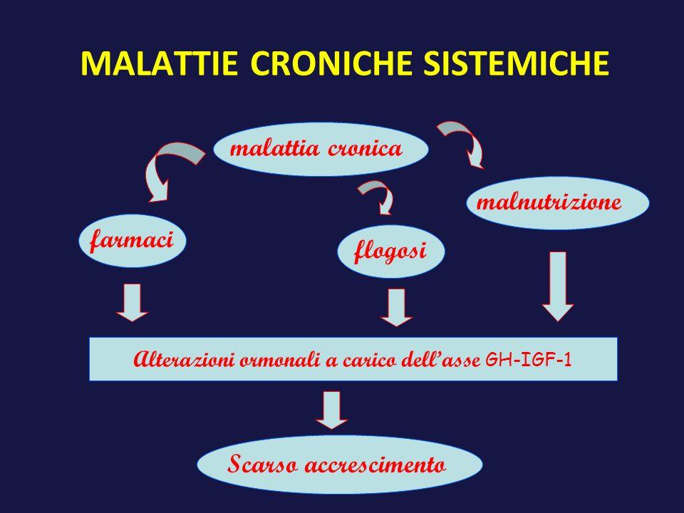 MALATTIE CRONICHE SISTEMICHE