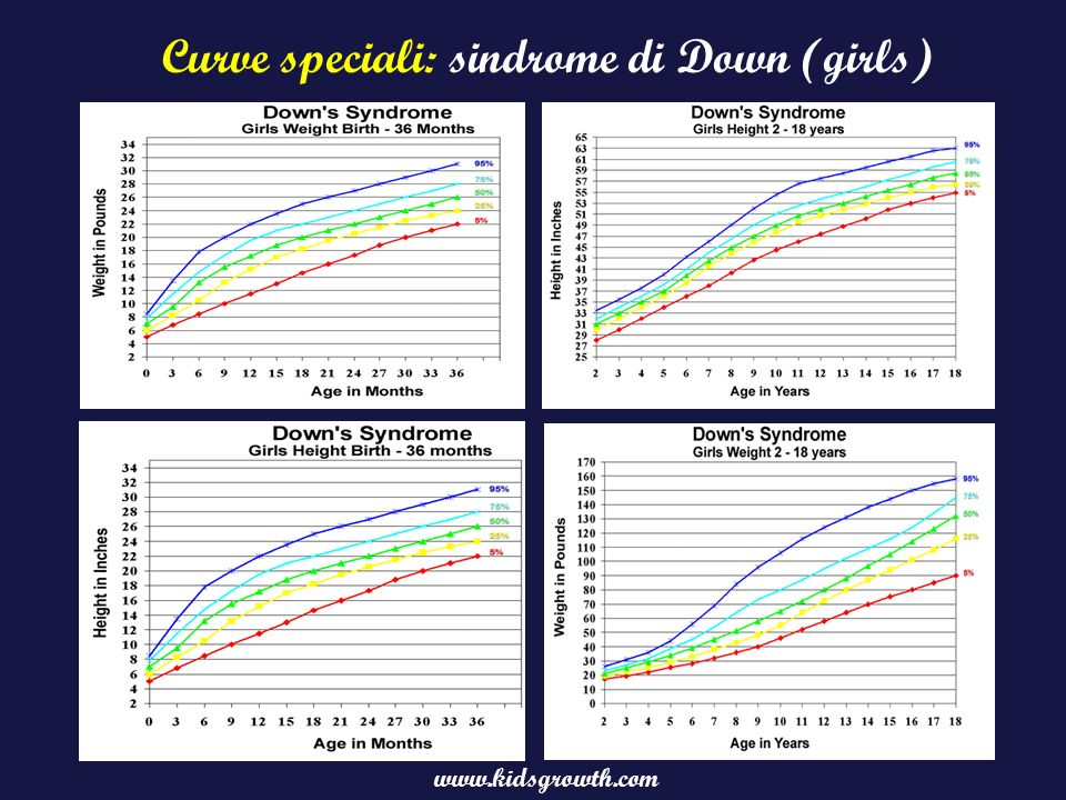 Curve speciali: sindrome di Down (girls)