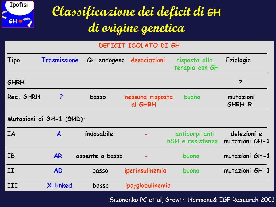Classificazione dei deficit di GH di origine genetica