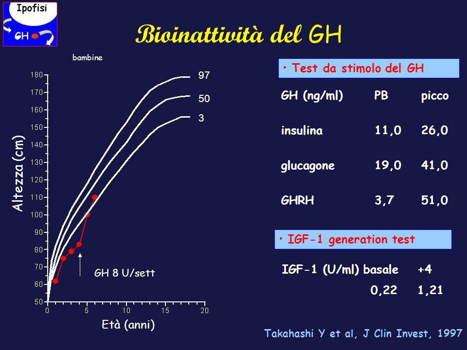 Bioinattività del GH Altezza (cm) Test da stimolo del GH