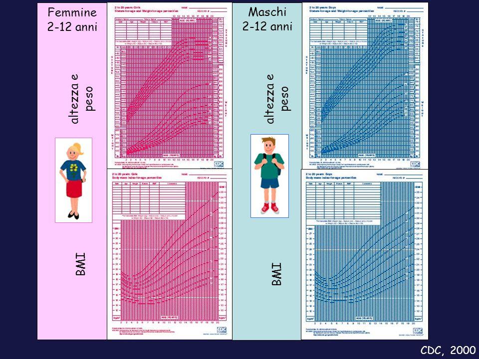 Femmine 2-12 anni altezza e peso BMI Maschi CDC, 2000