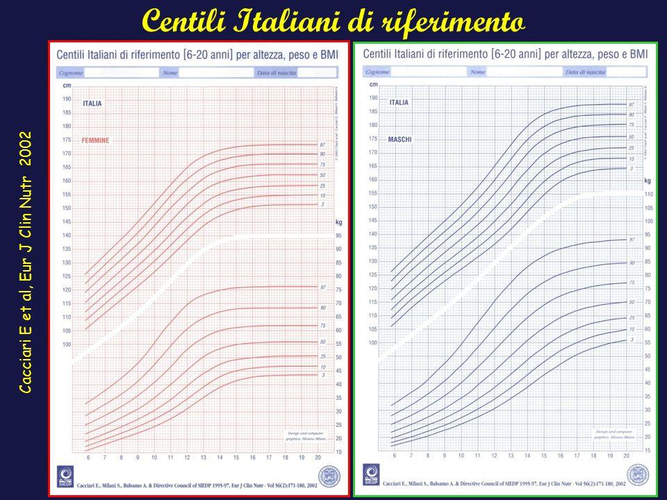 Centili Italiani di riferimento