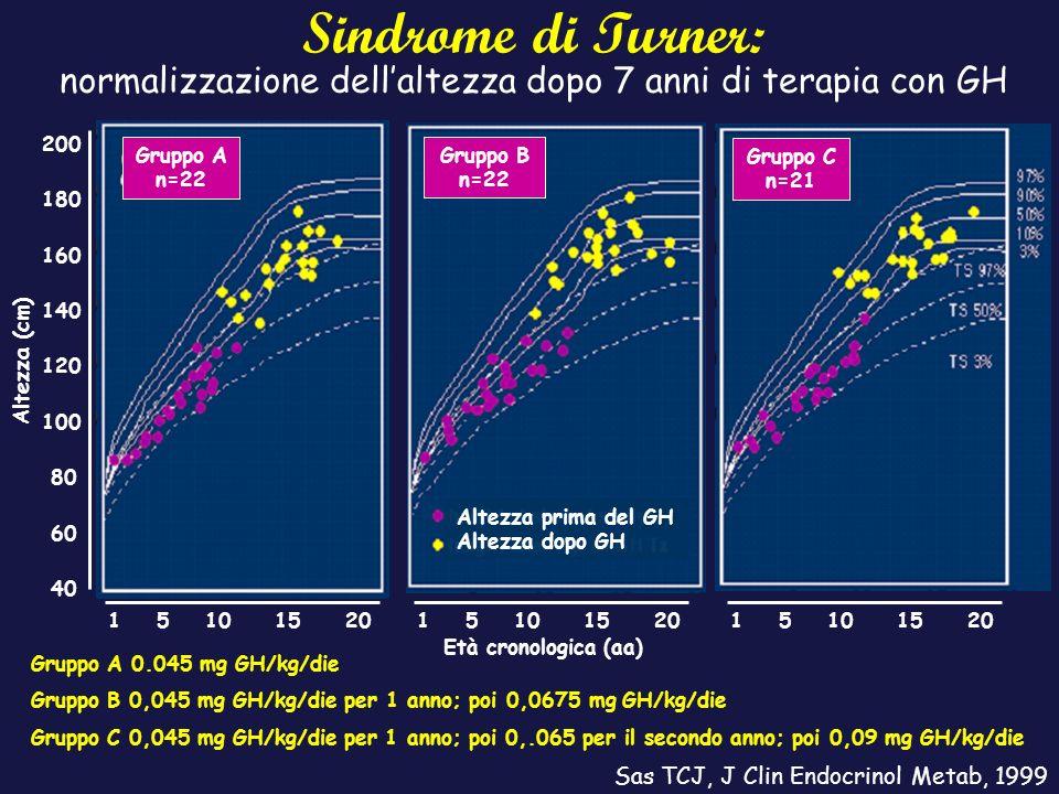Sindrome di Turner: normalizzazione dell'altezza dopo 7 anni di terapia con GH