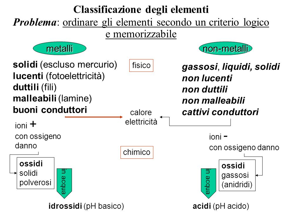 Lo strumento principe della chimica ppt scaricare - Quali sono i metalli nella tavola periodica ...