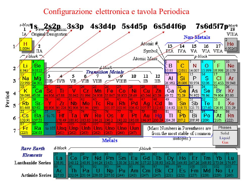 Lo strumento principe della chimica ppt scaricare - Tavola periodica degli elementi con configurazione elettronica ...