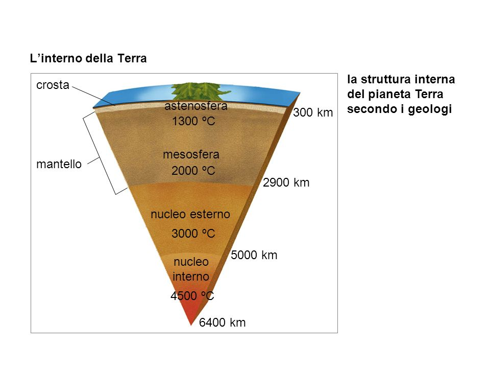 la struttura interna del pianeta Terra secondo i geologi crosta