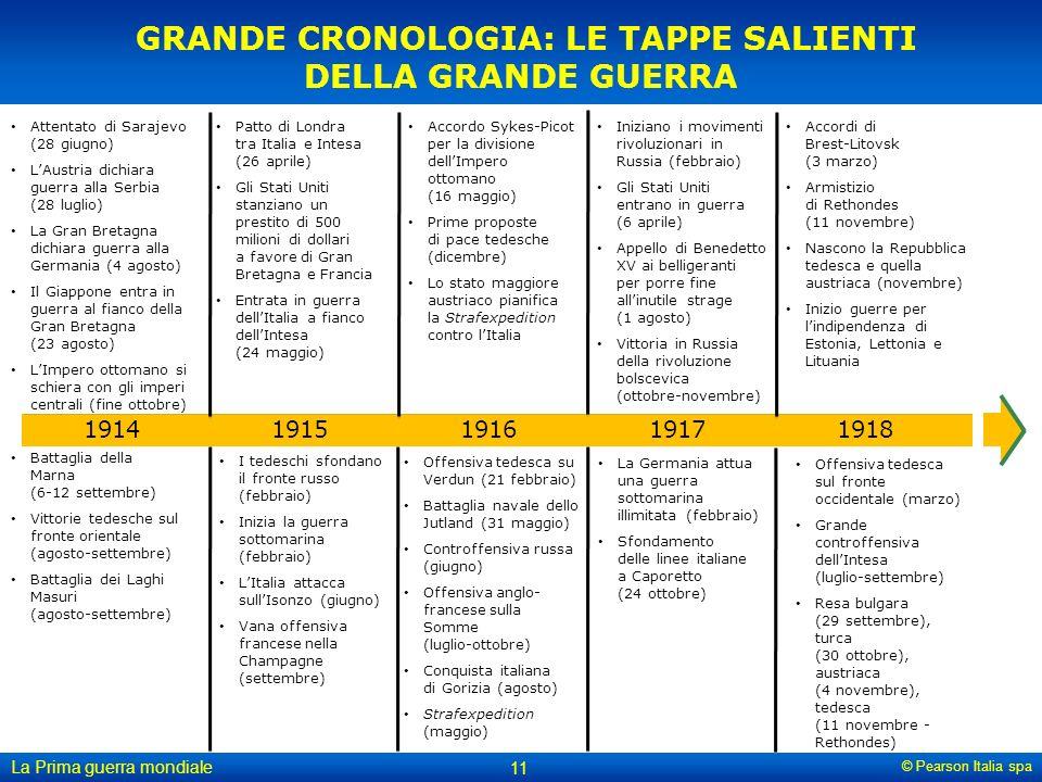 GRANDE CRONOLOGIA: LE TAPPE SALIENTI DELLA GRANDE GUERRA