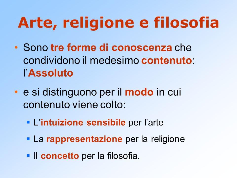 Arte, religione e filosofia