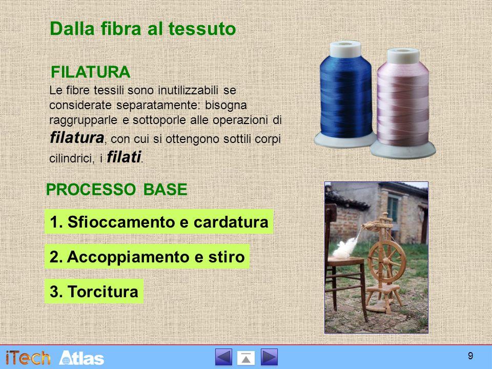 Dalla fibra al tessuto FILATURA PROCESSO BASE