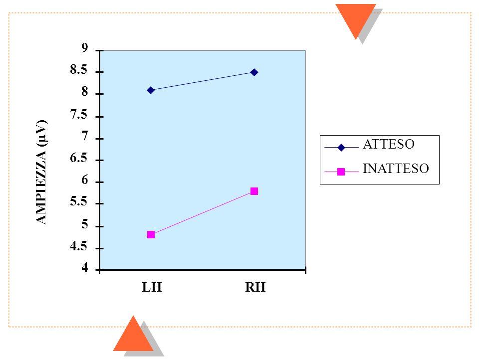 9 8.5 8 7.5 7 ATTESO 6.5 INATTESO AMPIEZZA (mV) 6 5.5 5 4.5 4 LH RH