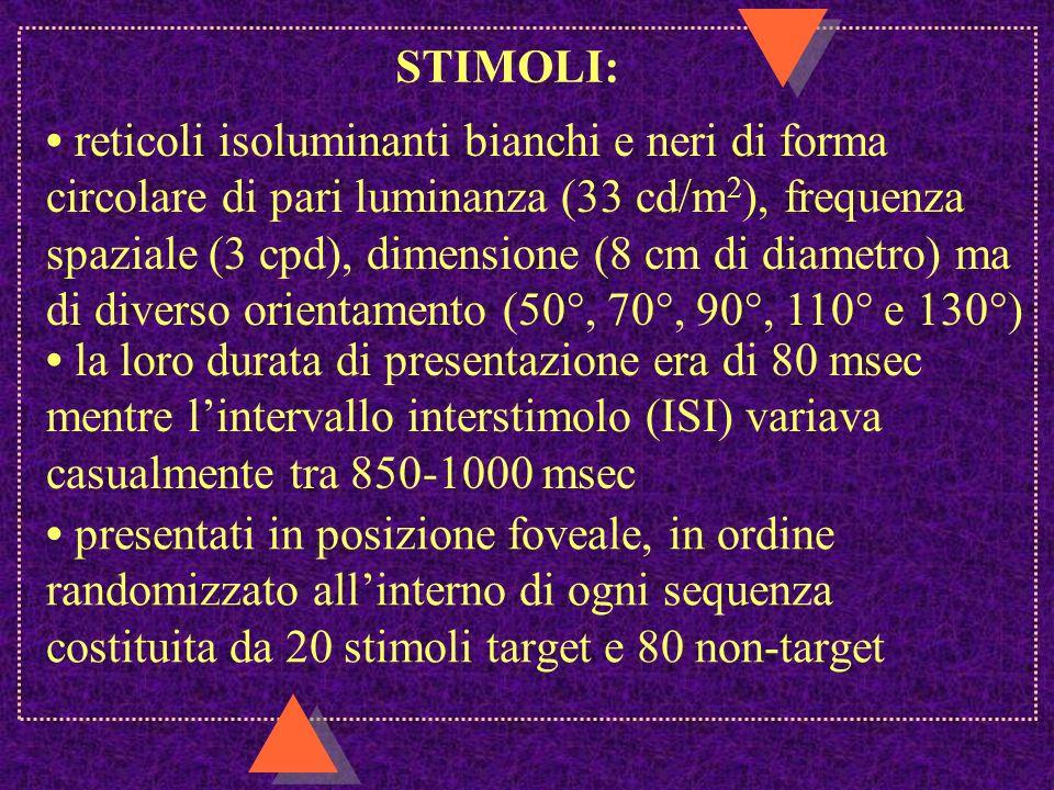 STIMOLI: