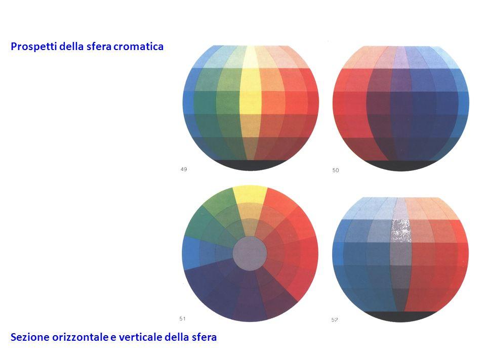 Prospetti della sfera cromatica