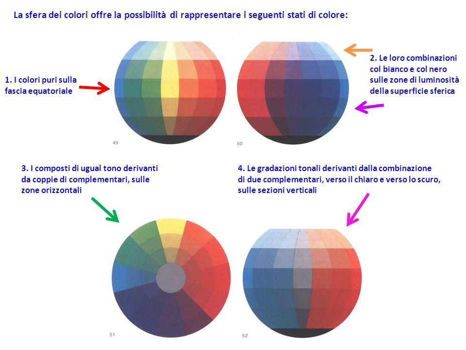 La sfera dei colori offre la possibilità di rappresentare i seguenti stati di colore: