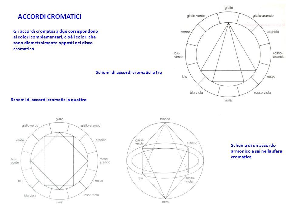 ACCORDI CROMATICI Gli accordi cromatici a due corrispondono