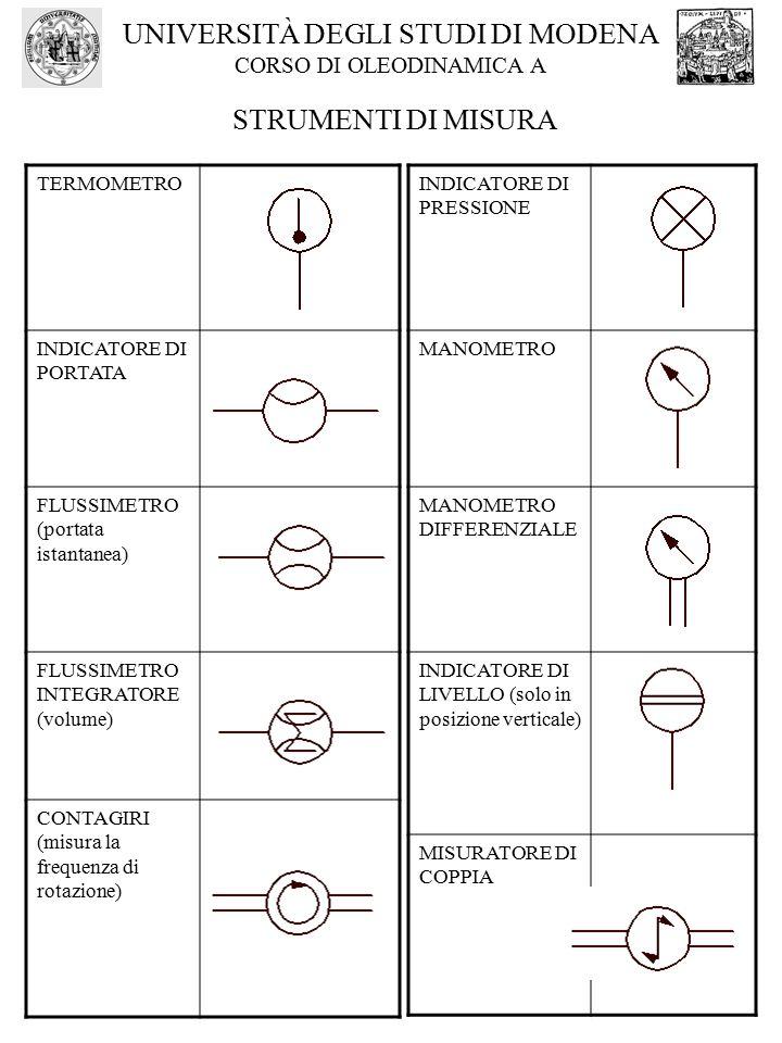 Universit degli studi di modena corso di oleodinamica a - Indicatore di portata ...