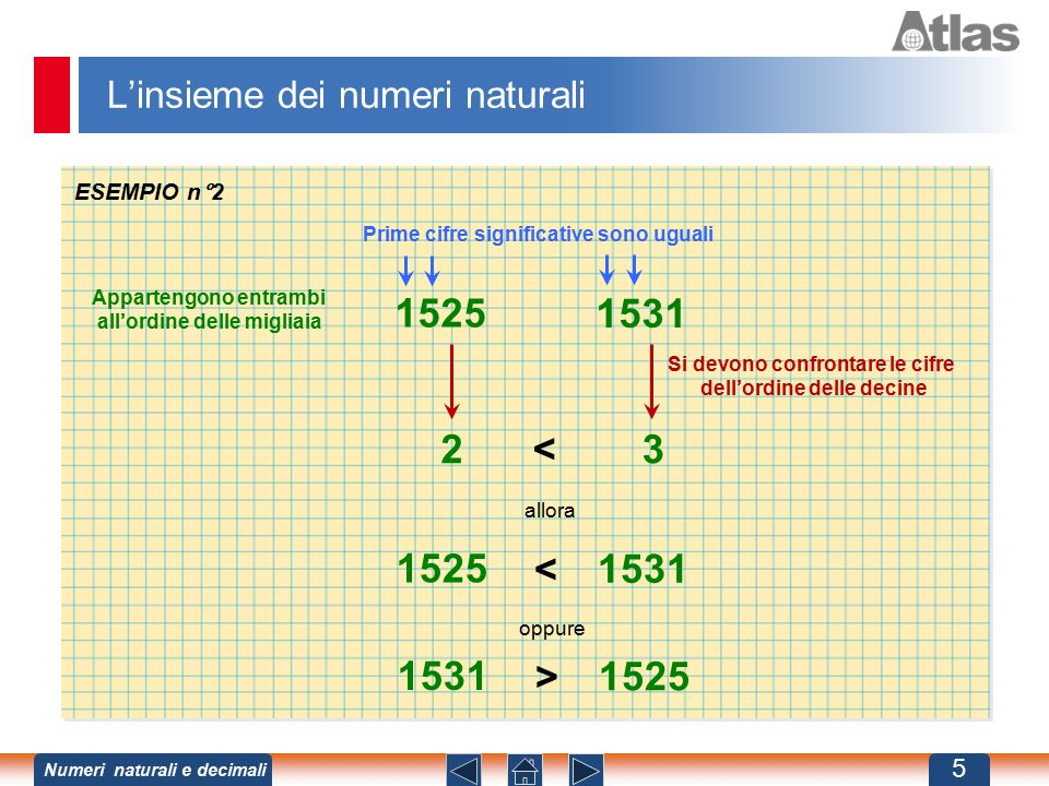 L'insieme dei numeri naturali