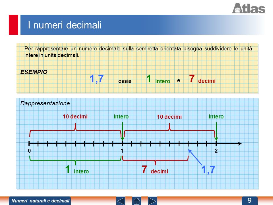 1,7 1 7 1 7 1,7 I numeri decimali ESEMPIO Rappresentazione