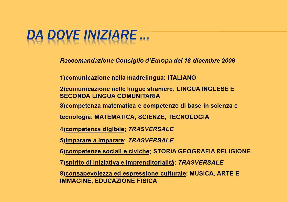 DA DOVE INIZIARE … Raccomandazione Consiglio d'Europa del 18 dicembre 2006. comunicazione nella madrelingua: ITALIANO.